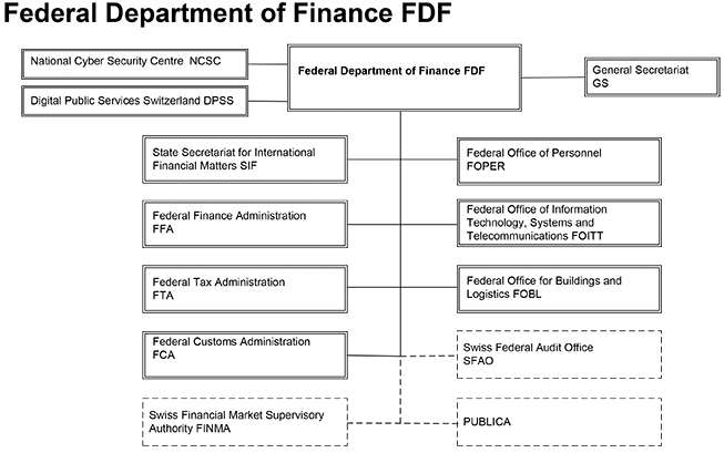 Organisation Chart Federal Departement of Finance FDF