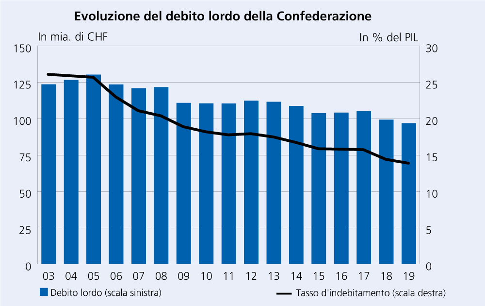 Debito lordo e quota dell'indebitamento lordo 2003‒2019